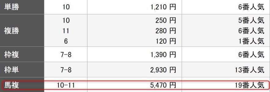 楽天競馬の回収率100%ユーザー予想を検証3レース目結果