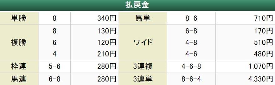 2021年2月18日姫路9R結果