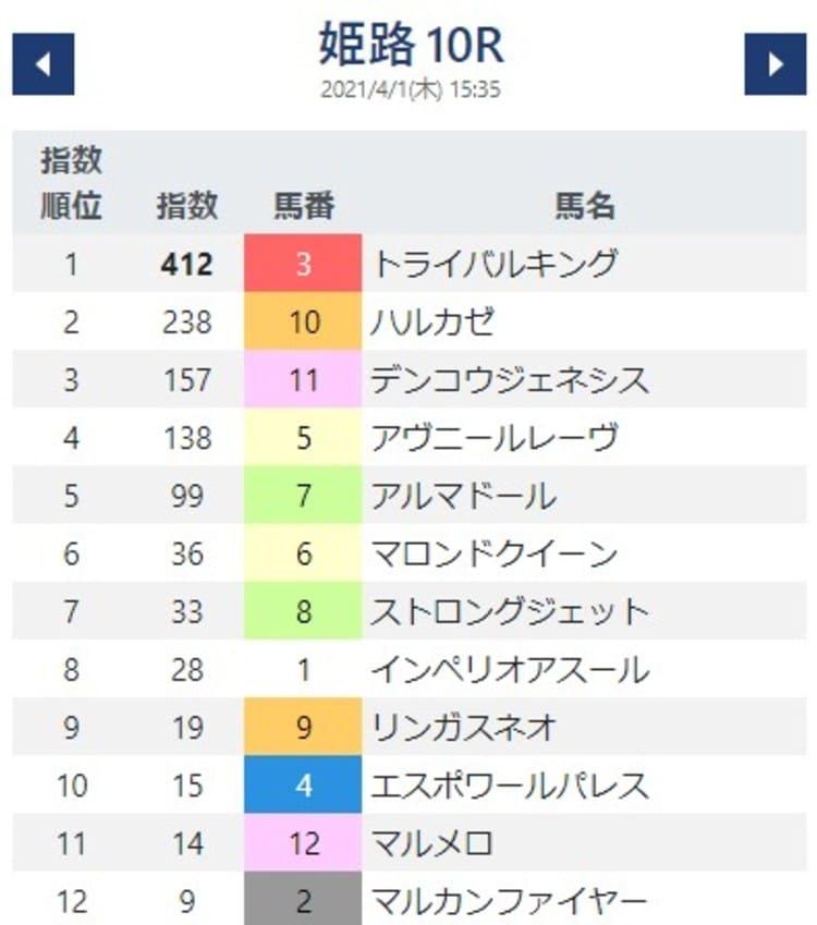 競馬AI指数7