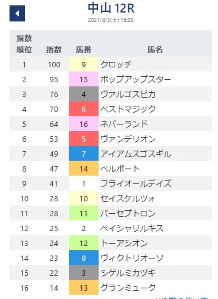 競馬AI指数12