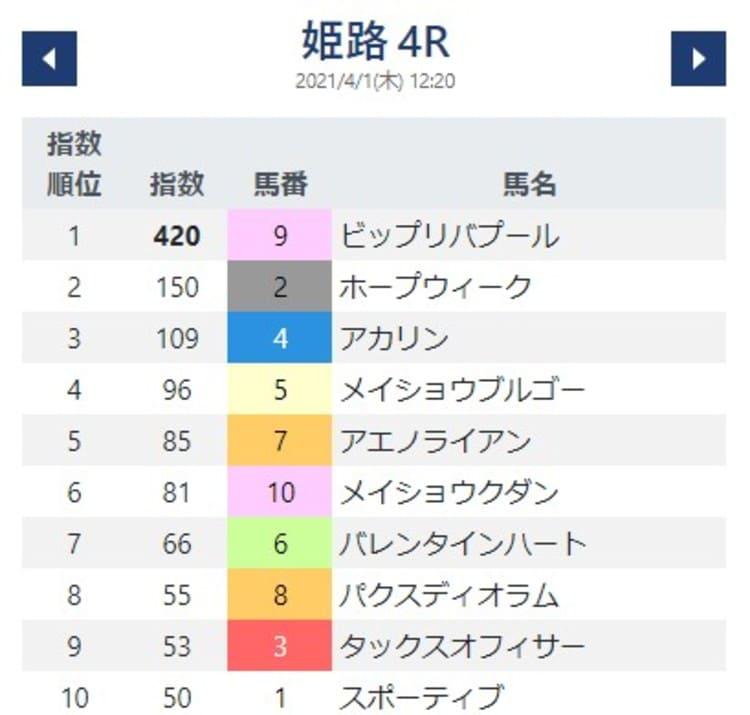 競馬AI指数4