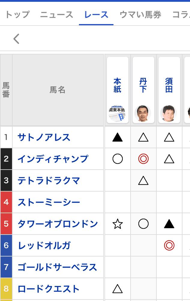 netkeiba.com 予想