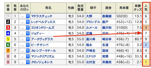 netkeiba.com 人気順