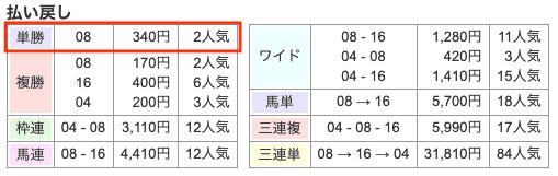 競馬 桜花賞 配当