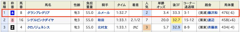 競馬 桜花賞 結果