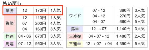 競馬 皐月賞 配当