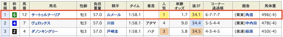 競馬 皐月賞 結果